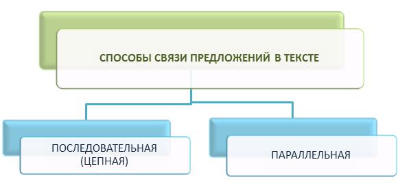 Схема связи предложений в тексте 32