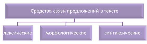 средства связи предложений