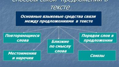 способы связи предложений в тексте