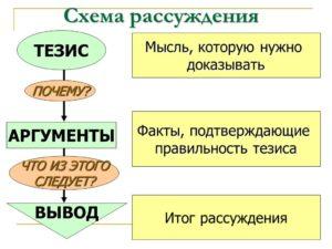 Схема композиции рассуждения